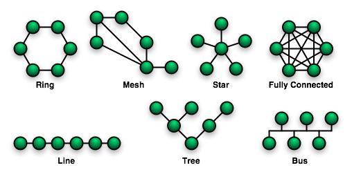 networktopologies Pengertian Jaringan Komputer  wallpaper