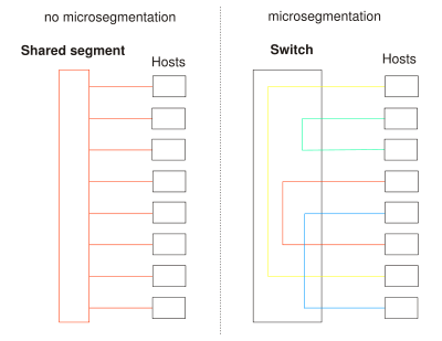 400px-Microsegmentation_svg