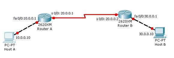 routing-protocal-setup