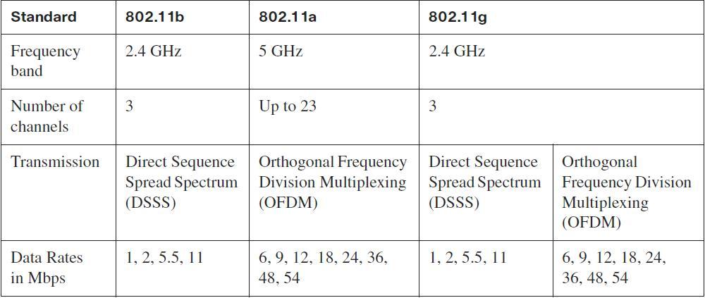 IEEE 802.11 Standards Comparison | IT Certifications