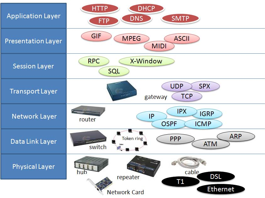 example devices in OSI layers
