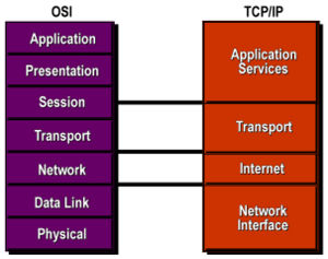 300px-G0209_TCPIP_vs_OSI
