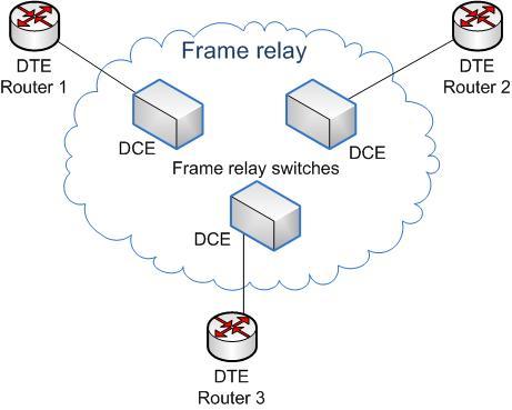 Frame_relay