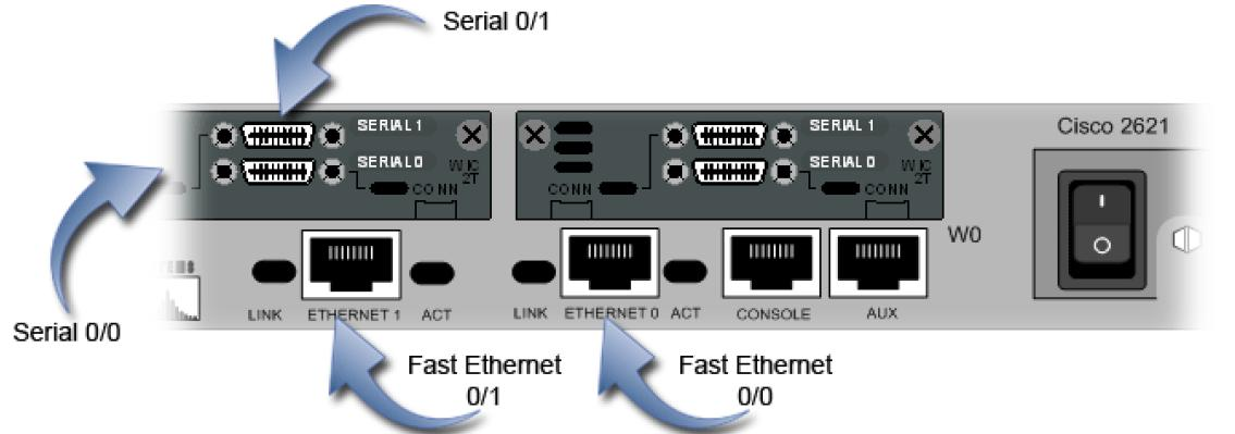 router1_ports_detail