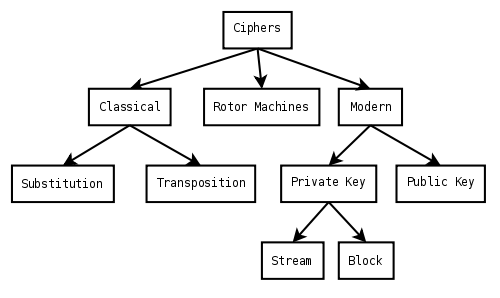 Cipher types « IT Certifications